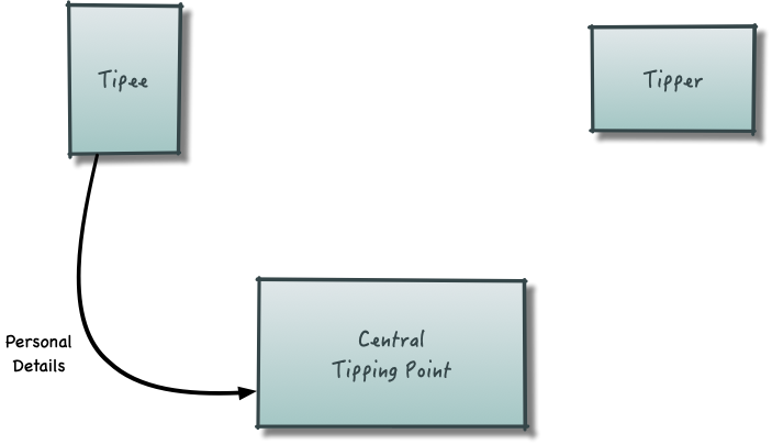 tipping diagram 03