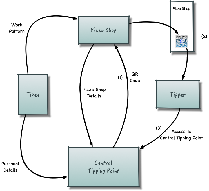 tipping diagram 05
